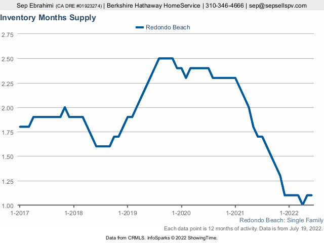 Redondo Beach Market Data (Month of Supply) - SFR
