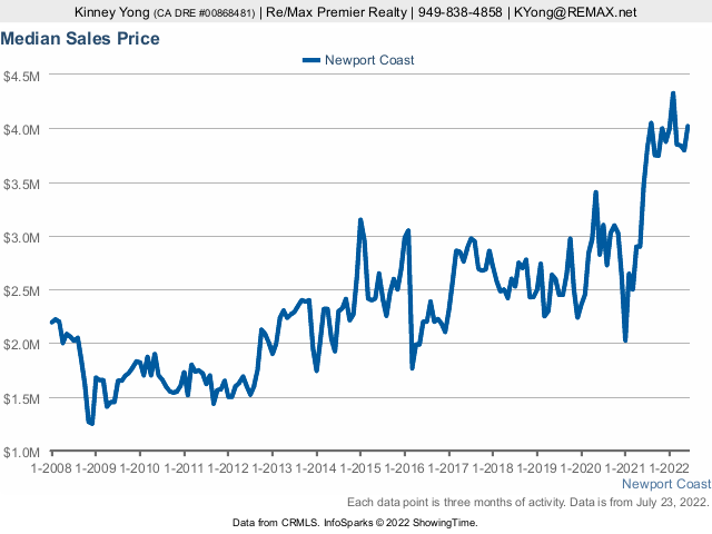 Newport Coast real estate home prices graph from 2008 to present